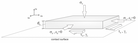 Hypoplastic Interface Model (Stutz et al., 2016)