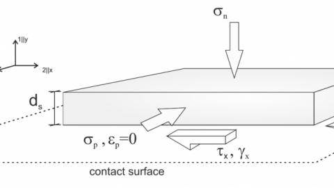 Hypoplastic Interface Model (Stutz et al., 2016)