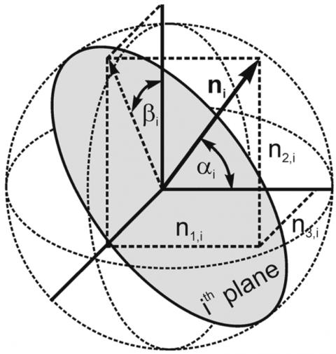 Multilaminate Model (Schädlich & Schweiger)