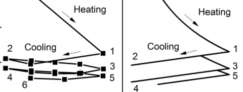 Hypoplastic Model for Thermal Cycles (Ma et al., 2017)