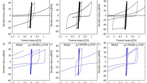 ISA cyclic hypoplasticity (Fuentes et al.)