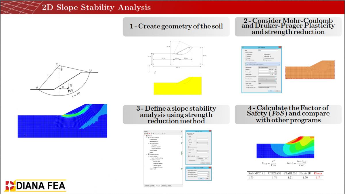 DIANA Finite Element Analysis - SoilModels
