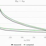 oedometer_curve_excalibre-0.png