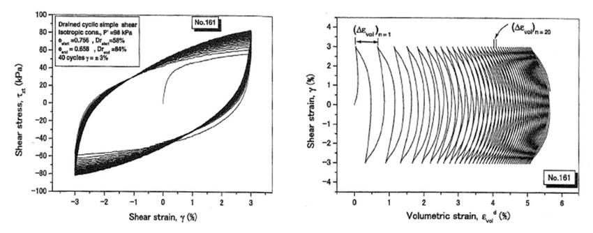 Cyclic simple shear test simulation with hypoplasticity