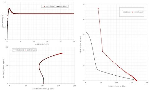 Shear Stiffness Calculation for Hypoplastic Model