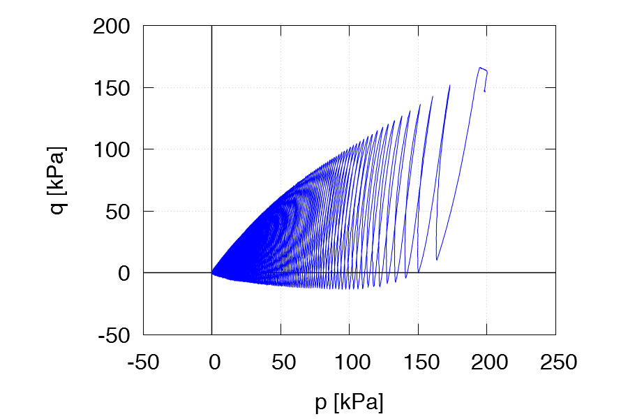 """Download package of a complete dataset """"Karlsruhe fine sand – Cyclic tests (T. Wichtmann)"""""""